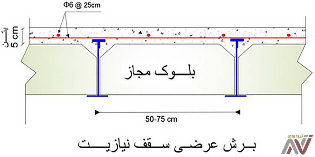 تیرچه استاندارد وجدی | تولید انواع تیرچههای استاندارد پاشنه بتنی و فلزی (تیرچه بلوک و تیرچه کرومیت)